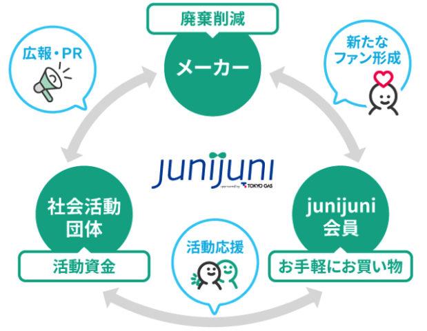 junijuni(ジュニジュニ)2