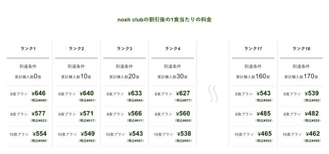 nosh club(ナッシュクラブ)ダイヤモンド会員